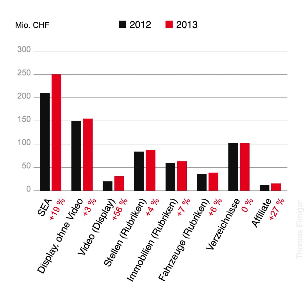 Online-Werbeformate Schweiz, Vergleich 2012/2013