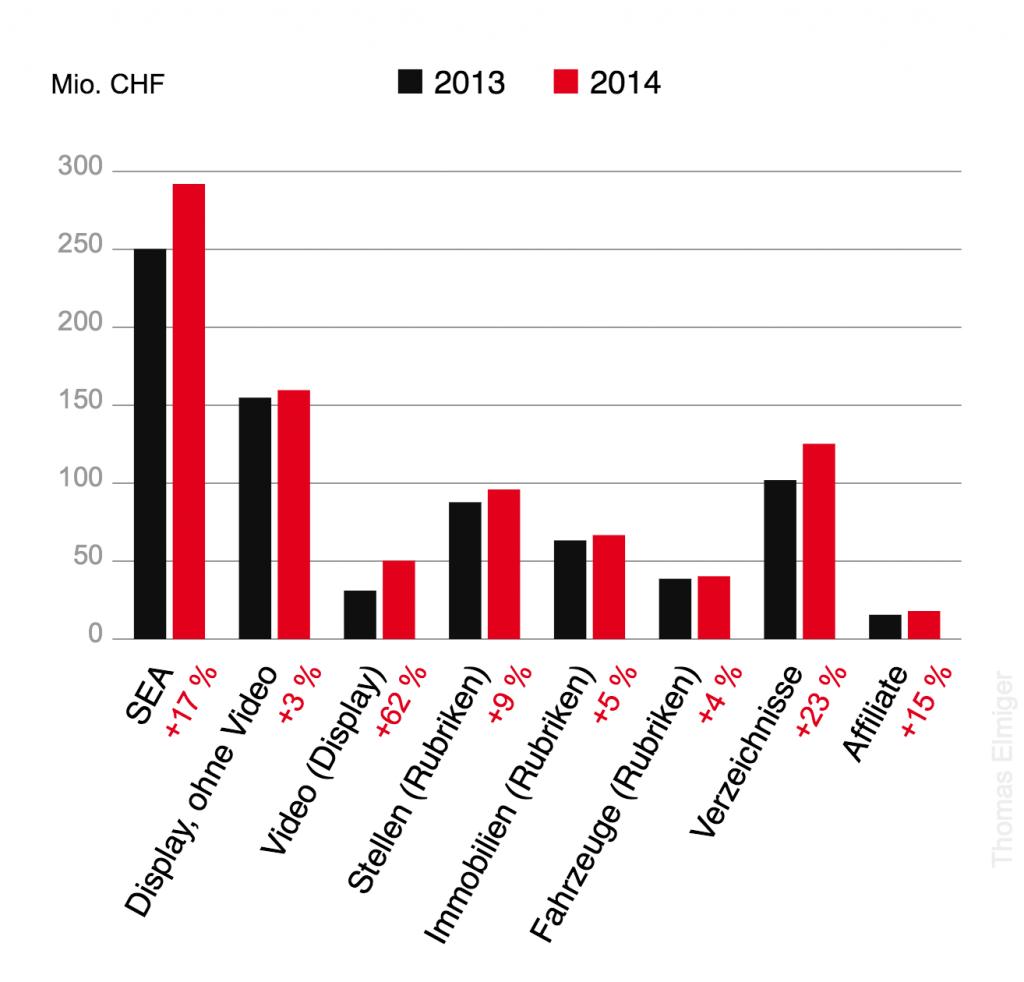 Online-Werbeformate Schweiz, Vergleich 2013/2014